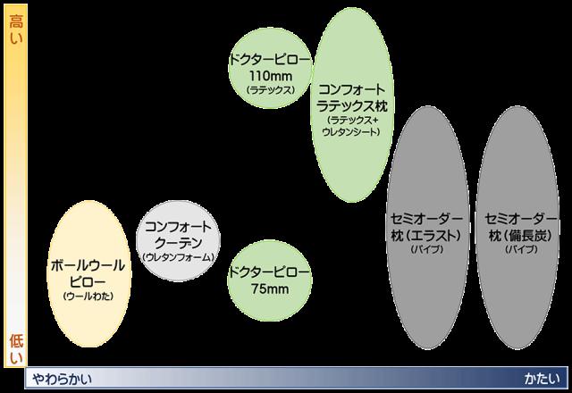 枕の指標(SSS版)2020